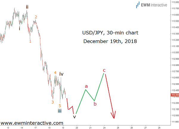 dollar to yen Forex pair Elliott wave outlook