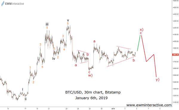Elliott Wave analysis of BTCUSD a week ago