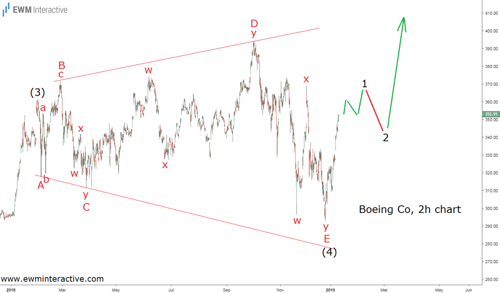 Elliott Wave forecast Boeing stock