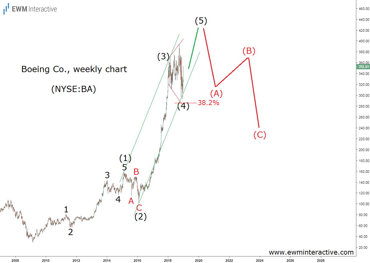 Elliott Wave pattern suggests Boeing is weaker than it looks