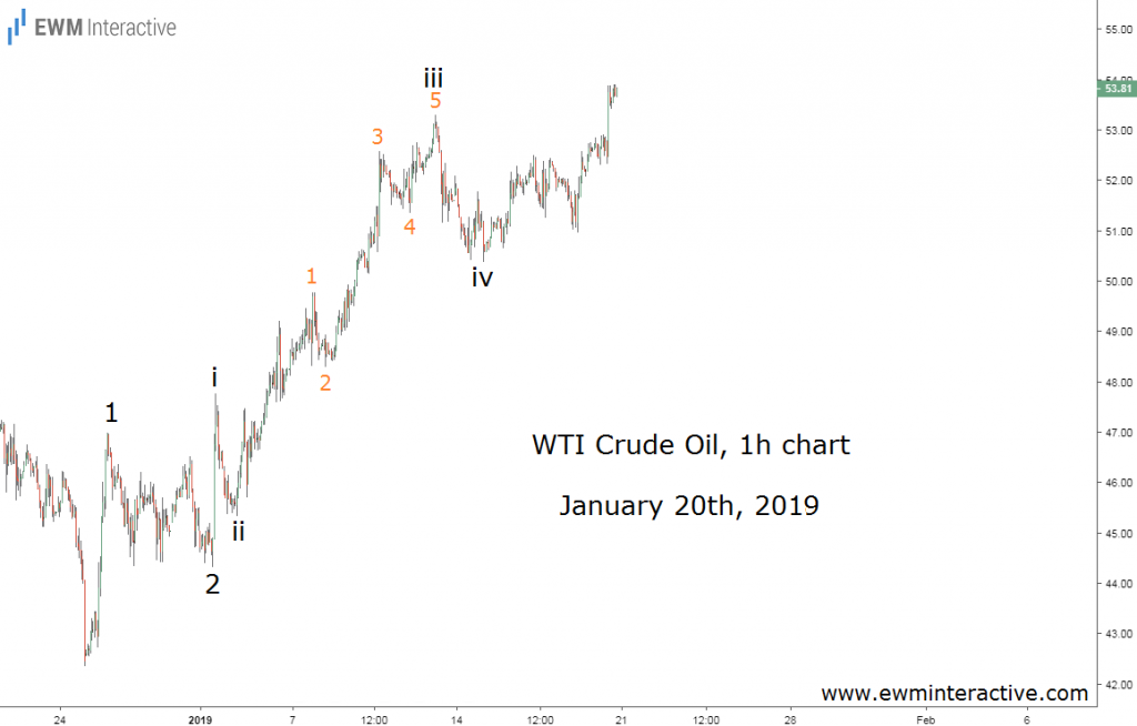 Crude oil prices follow the predicted Elliott Wave path