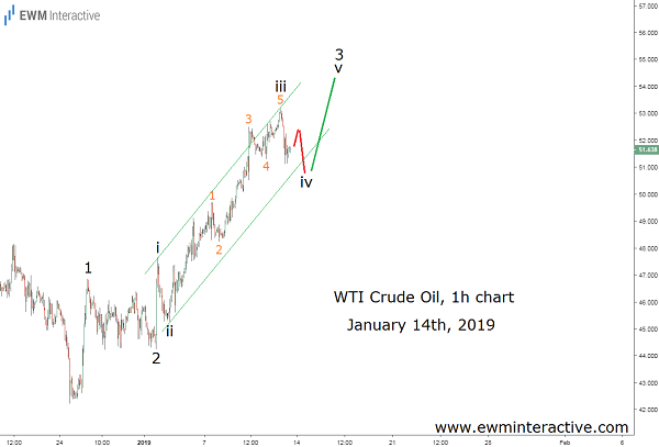 WTI Crude oil makes an Elliott Wave push-up