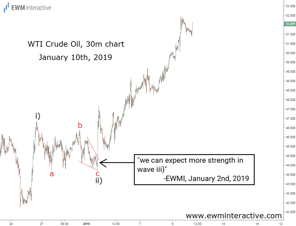 crude oil adds 7 dollars in 7 days