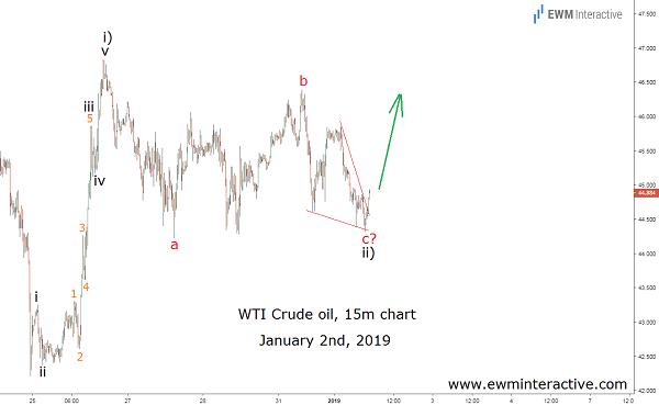 Oil prices climbs despite glut worries
