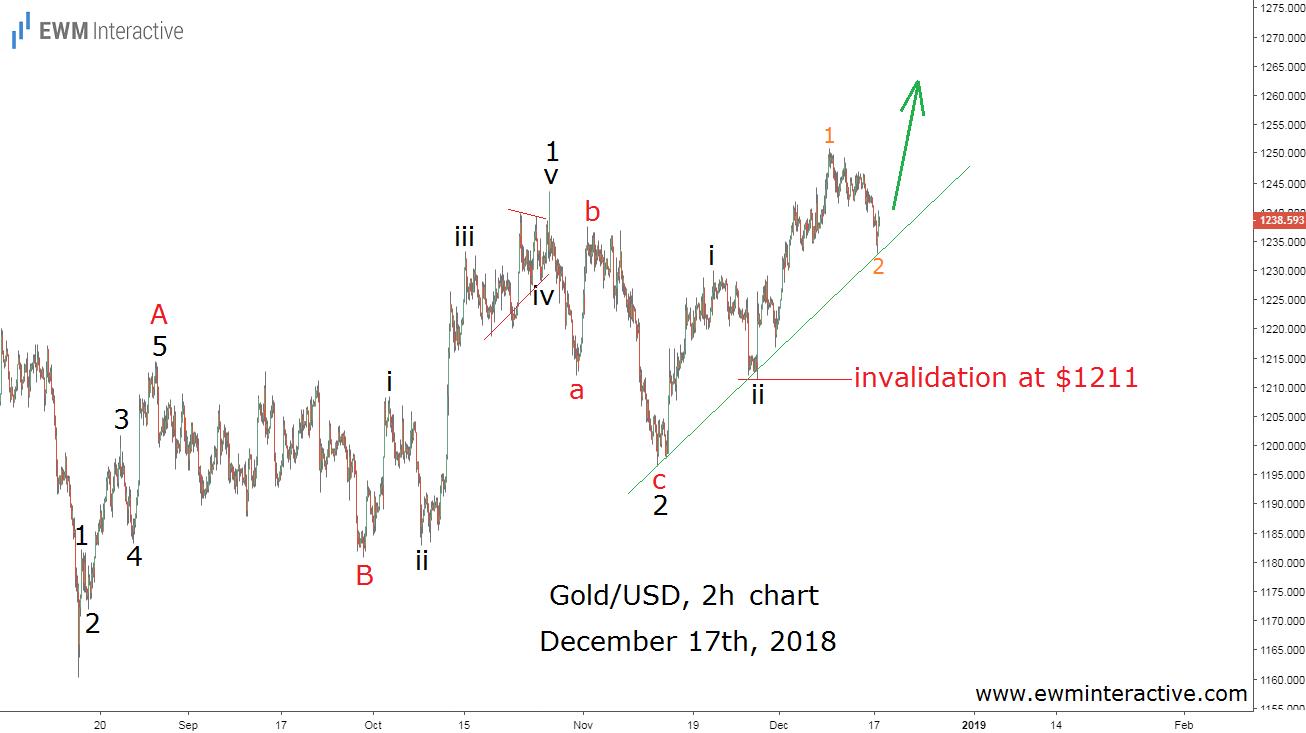 Gold Elliott Wave forecast December 17
