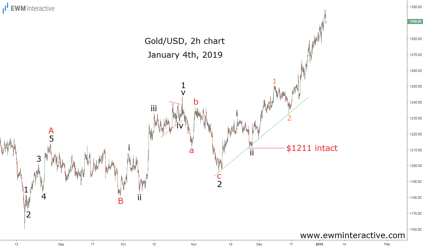 Gold prices climb to $1300 in Elliott Wave fashion