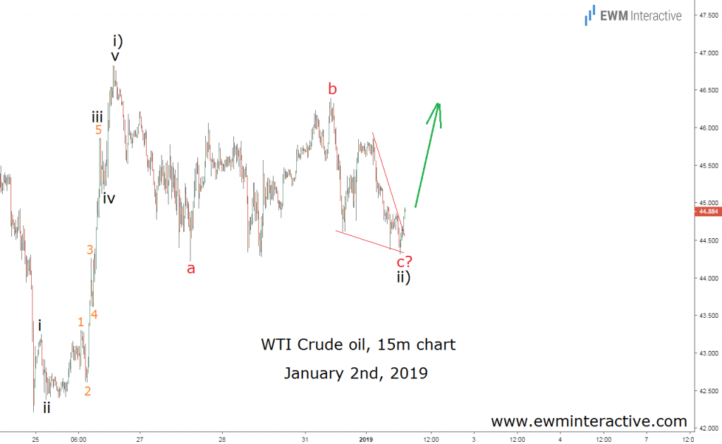 Elliott wave setup sends WTI crude oil higher