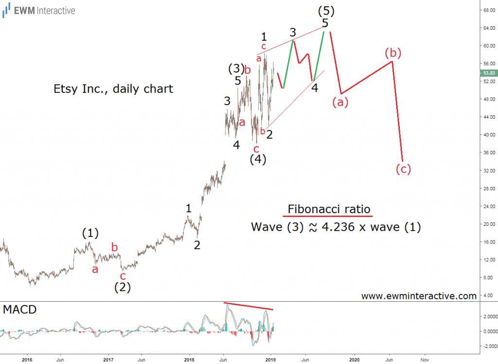 Etsy stock daily chart Elliott wave forecast