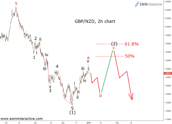 GBPNZD Elliott Wave recovery not over