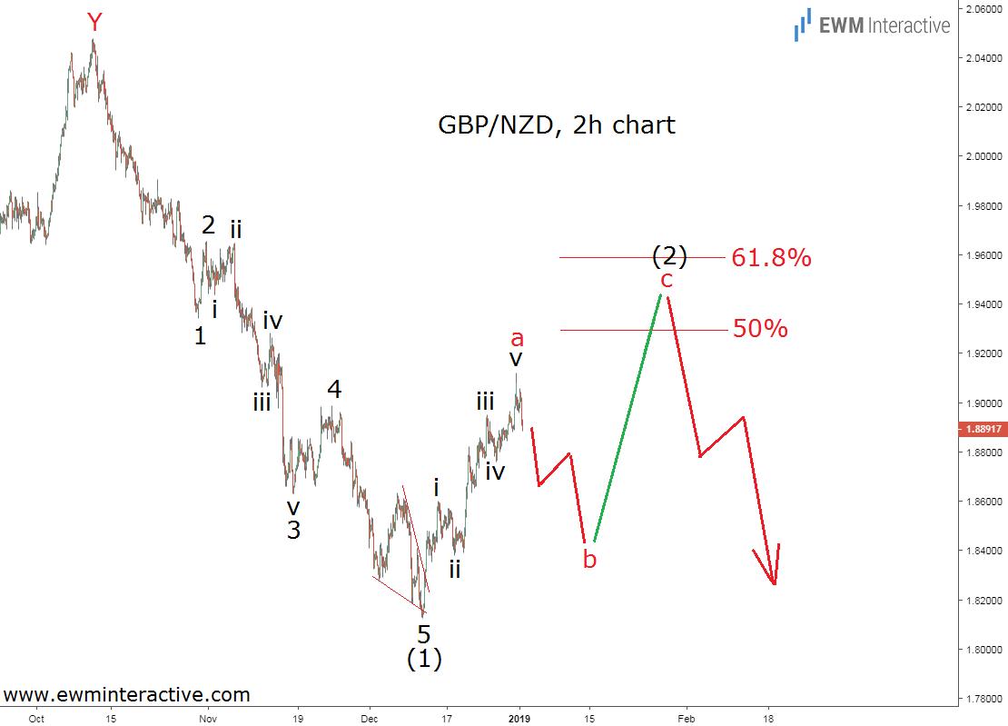 Elliott wave analysis GBPNZD Forex pair