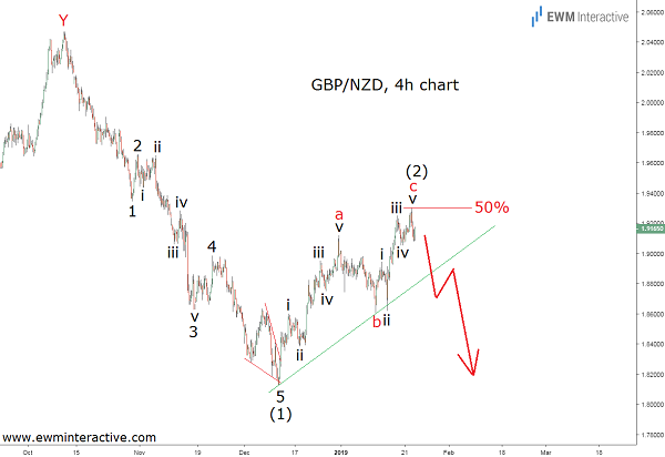 A Bearish Elliott Wave pattern in GBPNZD