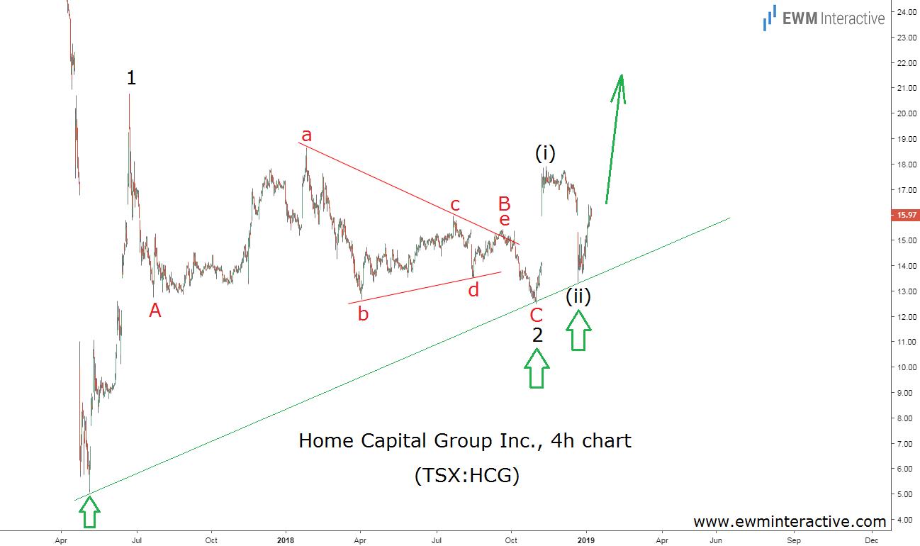 Home Capital stock Elliott Wave forecast