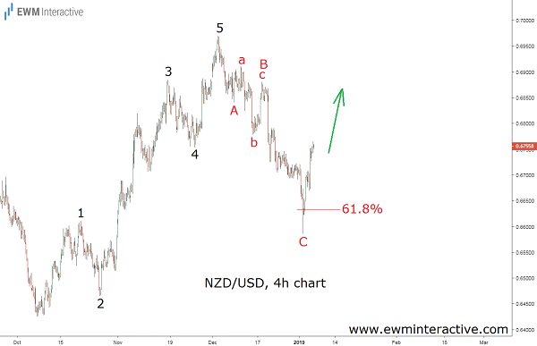 NZDUSD bounces off Fibonacci support