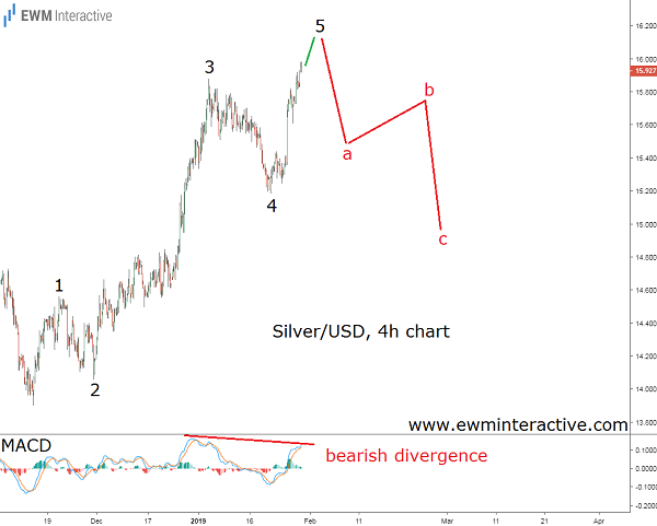 silver prices Elliott Wave prediction