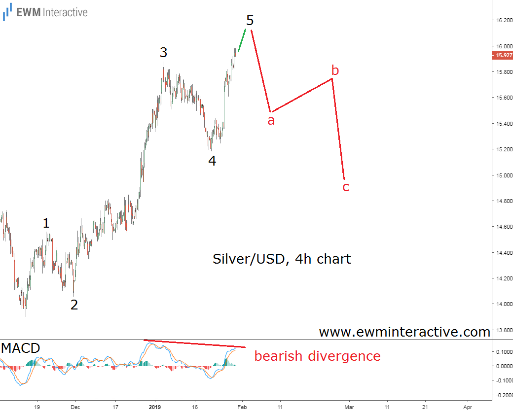 Elliott Wave analysis predicts a reversal is silver prices