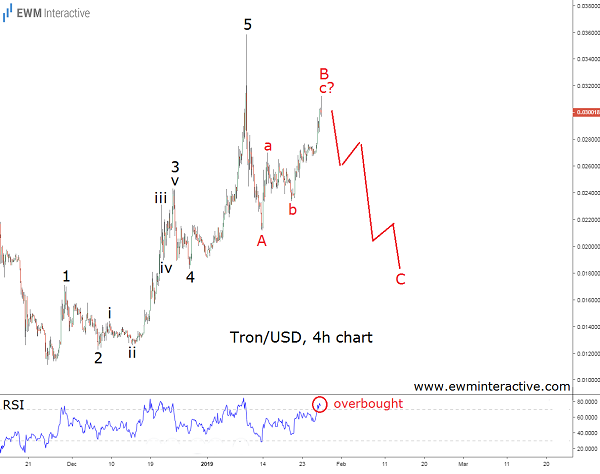 TRXUSD set for an Elliott Wave decline