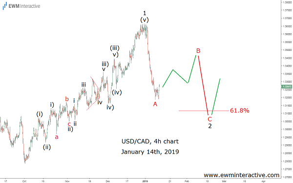 USDCAD Following the Elliott Wave path for a month