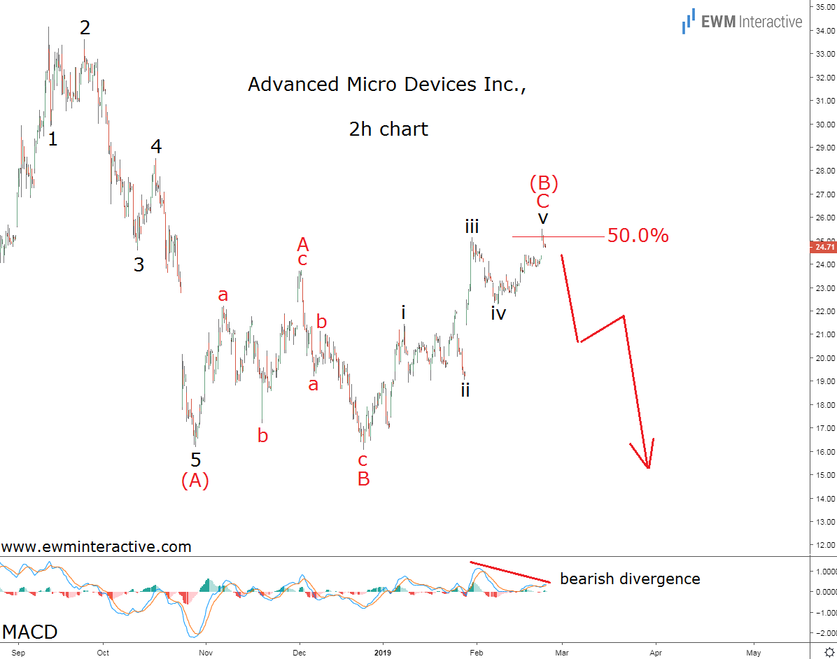 Elliott Wave analysis of AMD stock suggests it is vulnerable