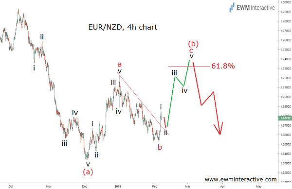 Euro to New Zealand Dollar Elliott Wave forecast