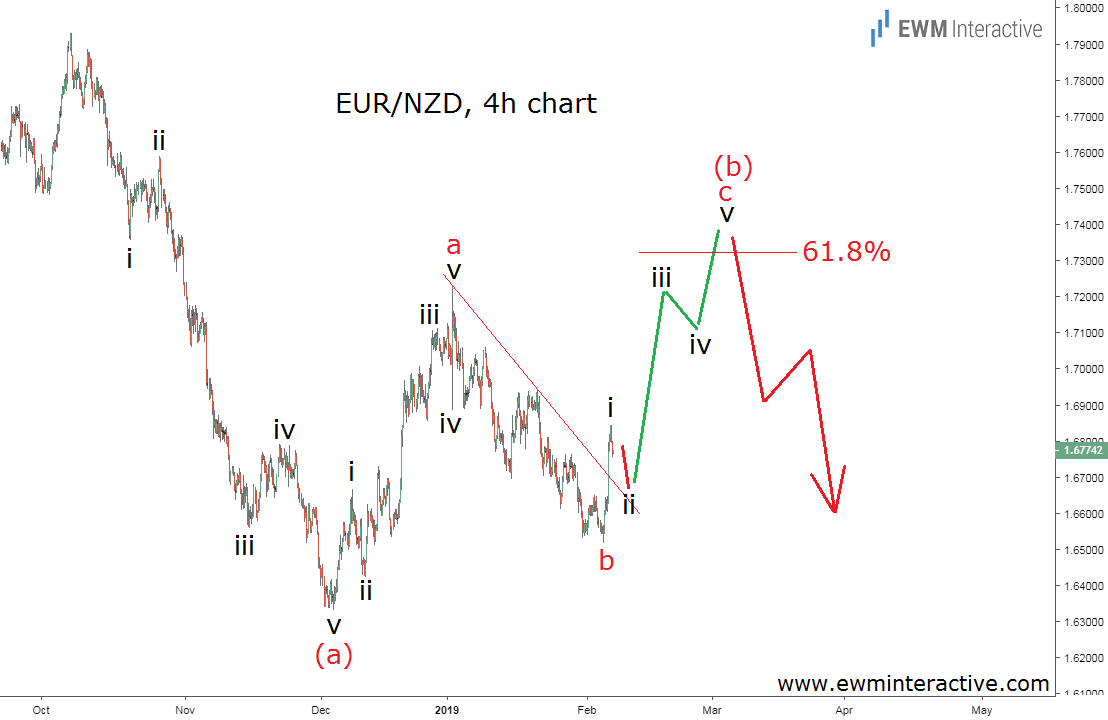 Elliott Wave analysis predicts EURNZD bullish reversal