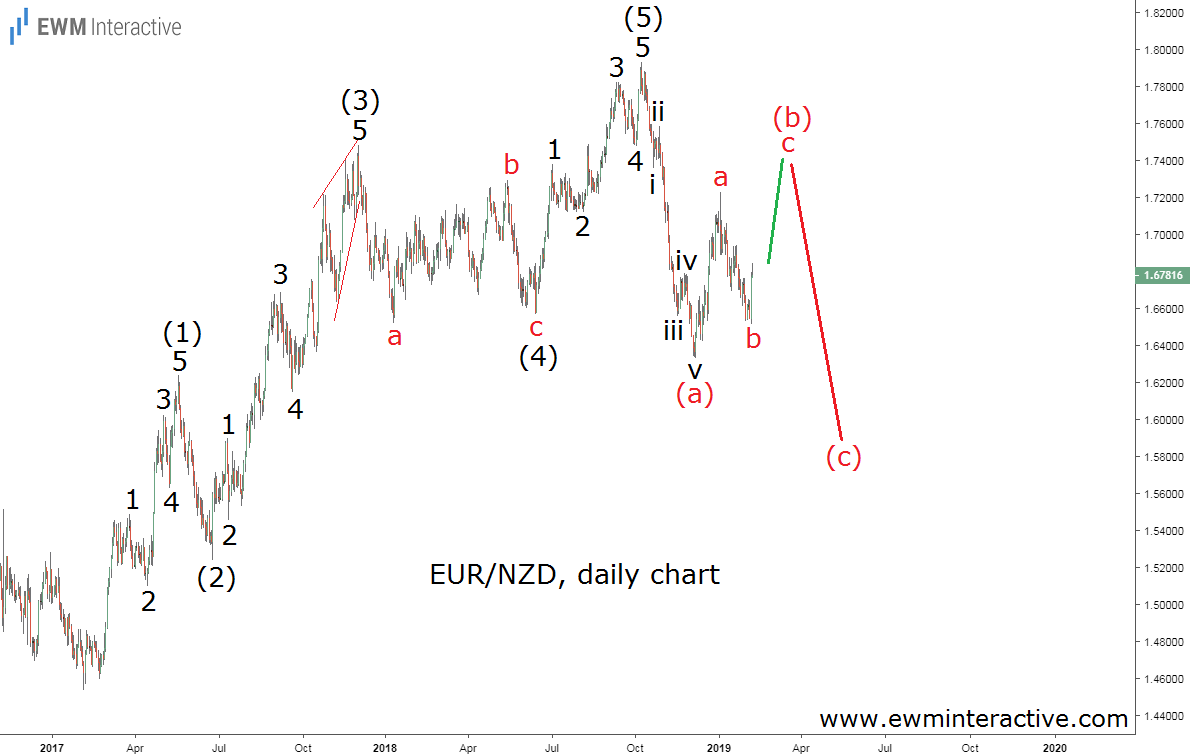 EURNZD big picture Elliott Wave analysis