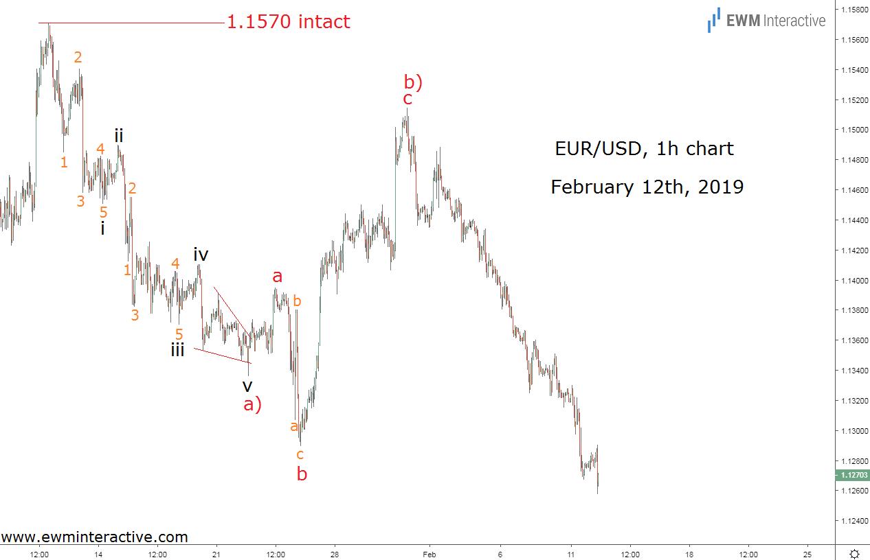 Elliott Wave setup sends EURUSD to new low