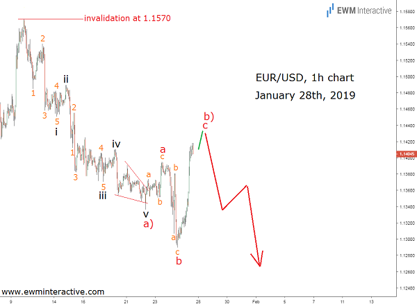 EURUSD Reversal Needed Breathing Space