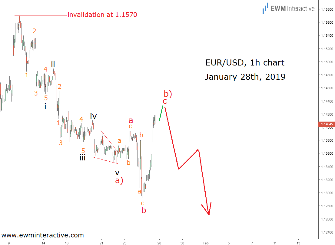 EURUSD Elliott Wave impulse decline