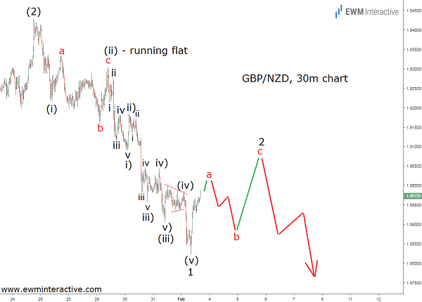 Pound to New Zealand Dollar Elliott Wave analysis