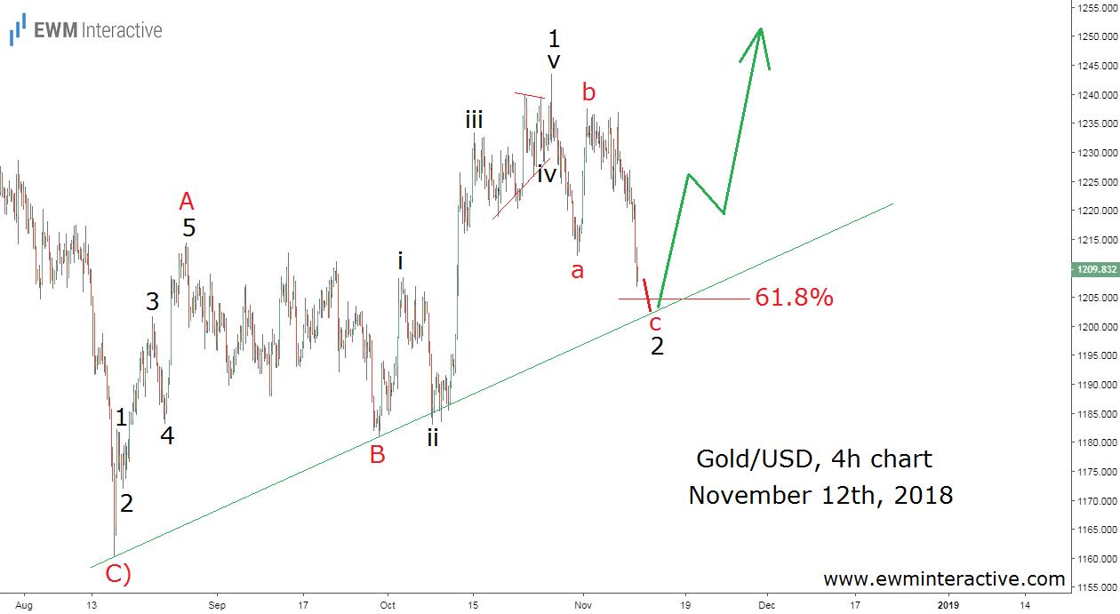 Gold traded near $1200 three months ago