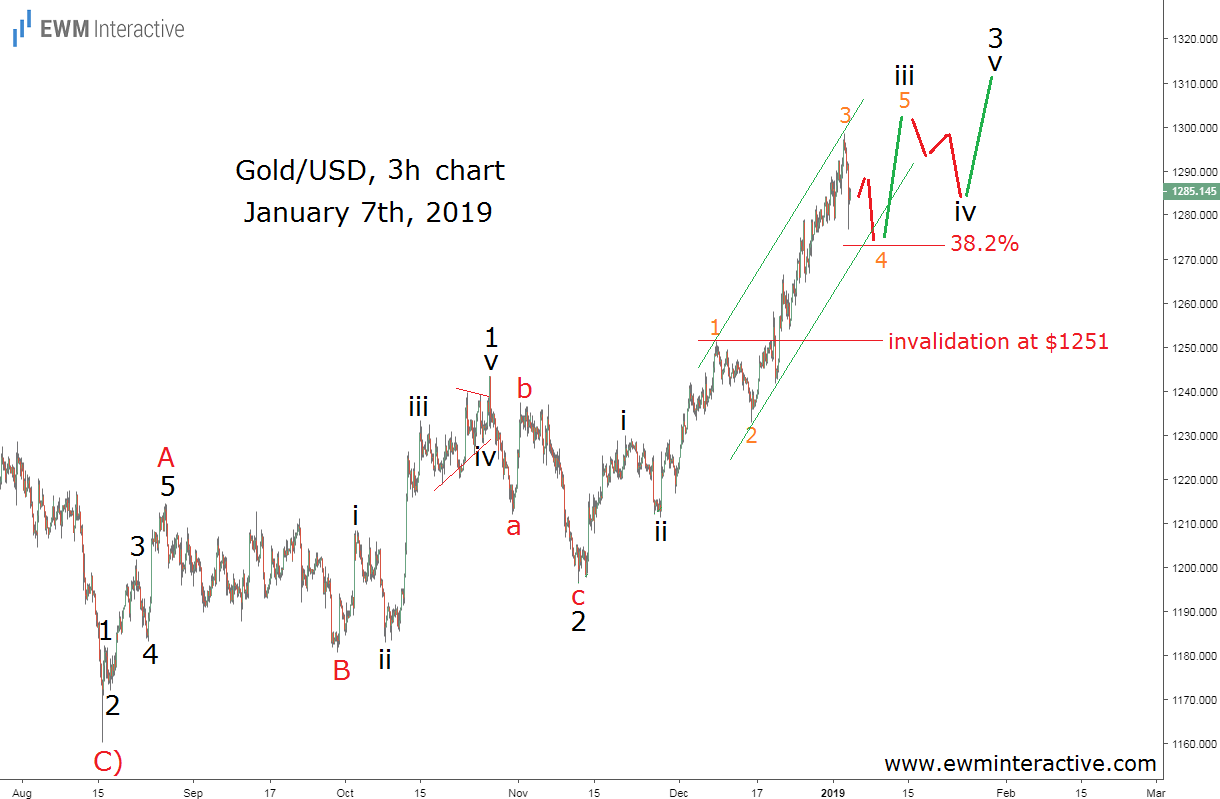 Gold reaches $1300, but remains in an uptrend