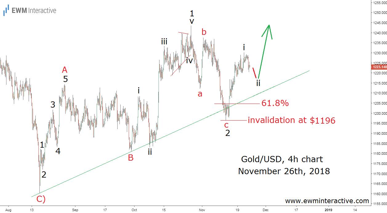 Price of gold makes bullish reversal