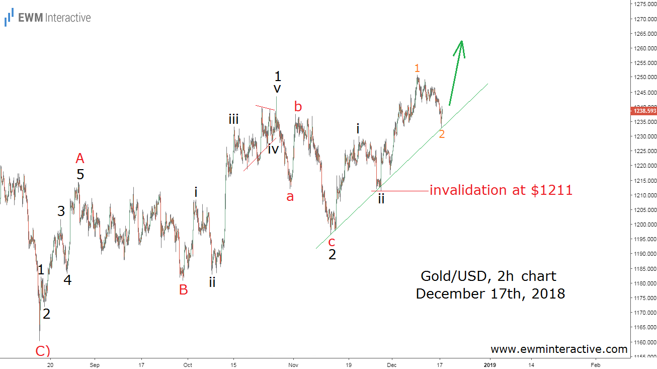 Gold keeps climbing as predicted by Elliott Wave analysis
