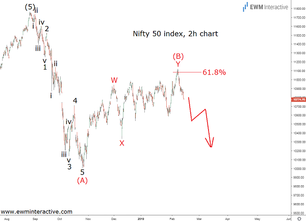 Nifty 50 index Technical analysis