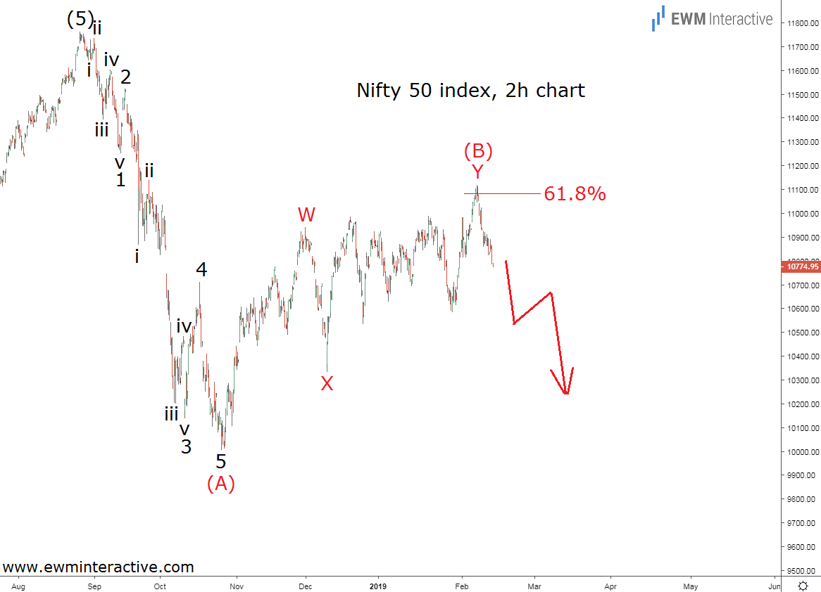 Hourly Elliott Wave chart of Nifty 50 index