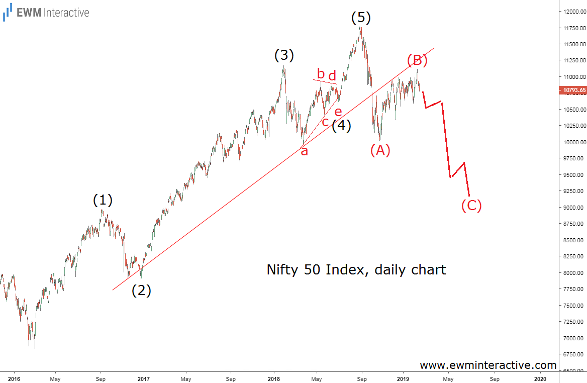 Daily Nifty 50 chart Elliott Wave update