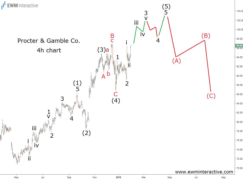 Elliott Wave analysis of Procter & Gamble stock