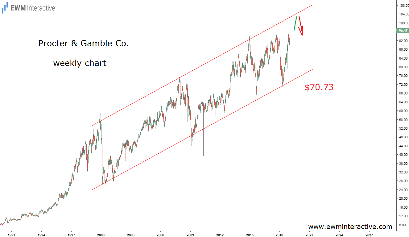 Procter & Gamble stock price channel