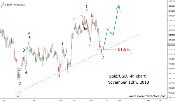 XAUUSD Elliott Wave case study