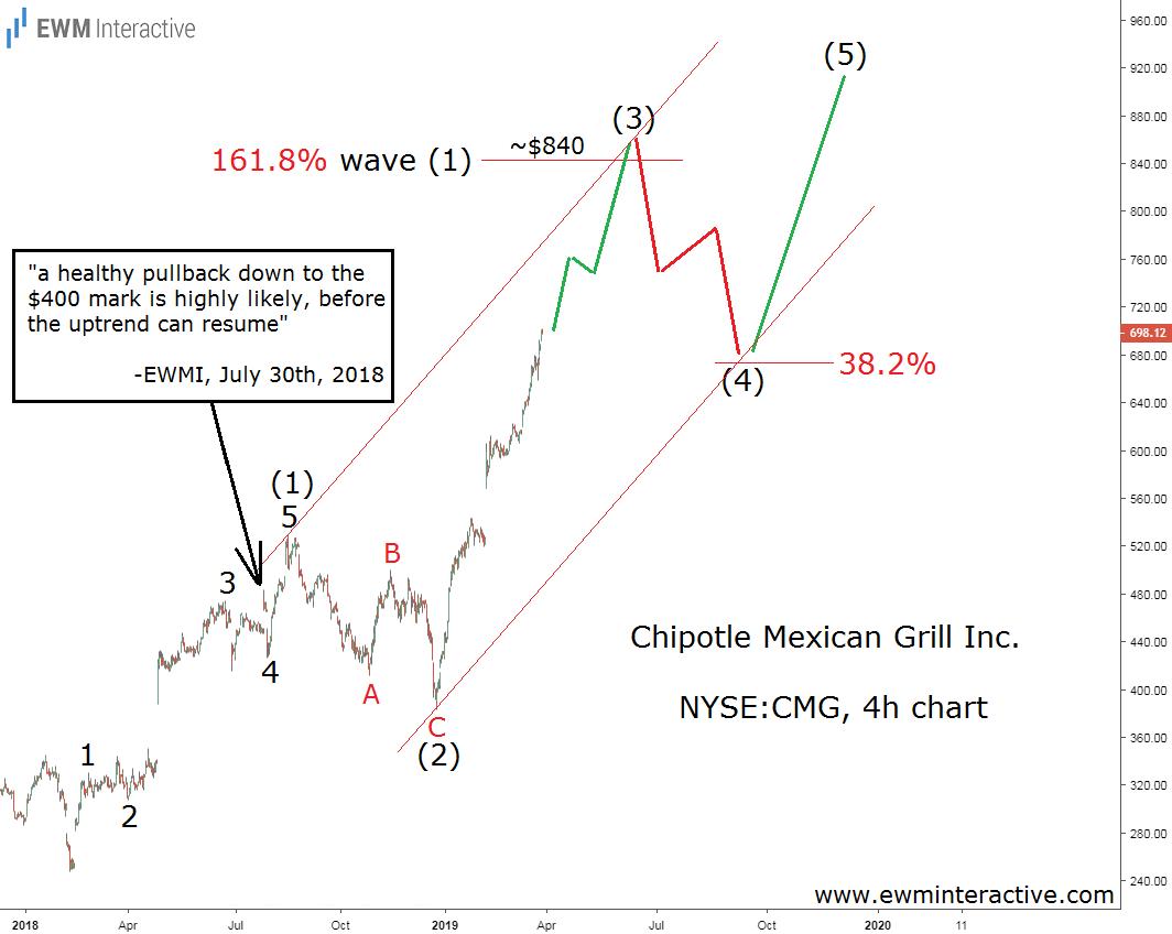 Chipotle stock Elliott Wave forecast