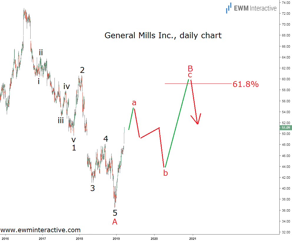 General Mills stock climbs in Elliott Wave recovery