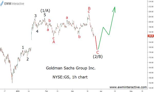 Elliott Wave pattern shows GS stock is undervalued