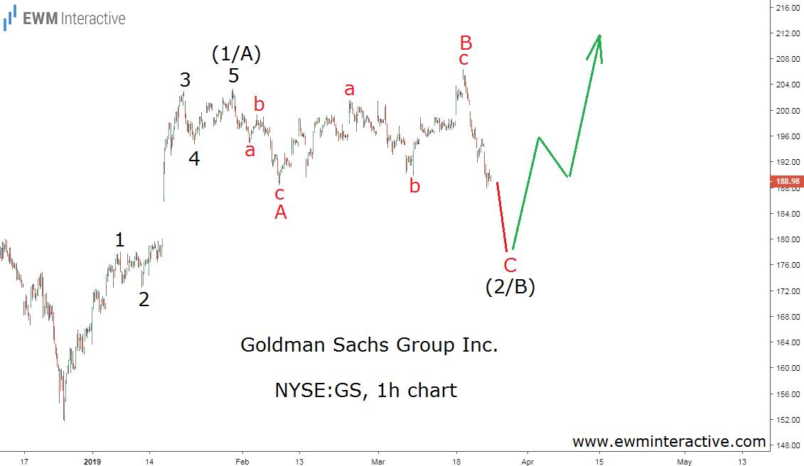 GS stock - Goldman Sachs Elliott Wave forecast