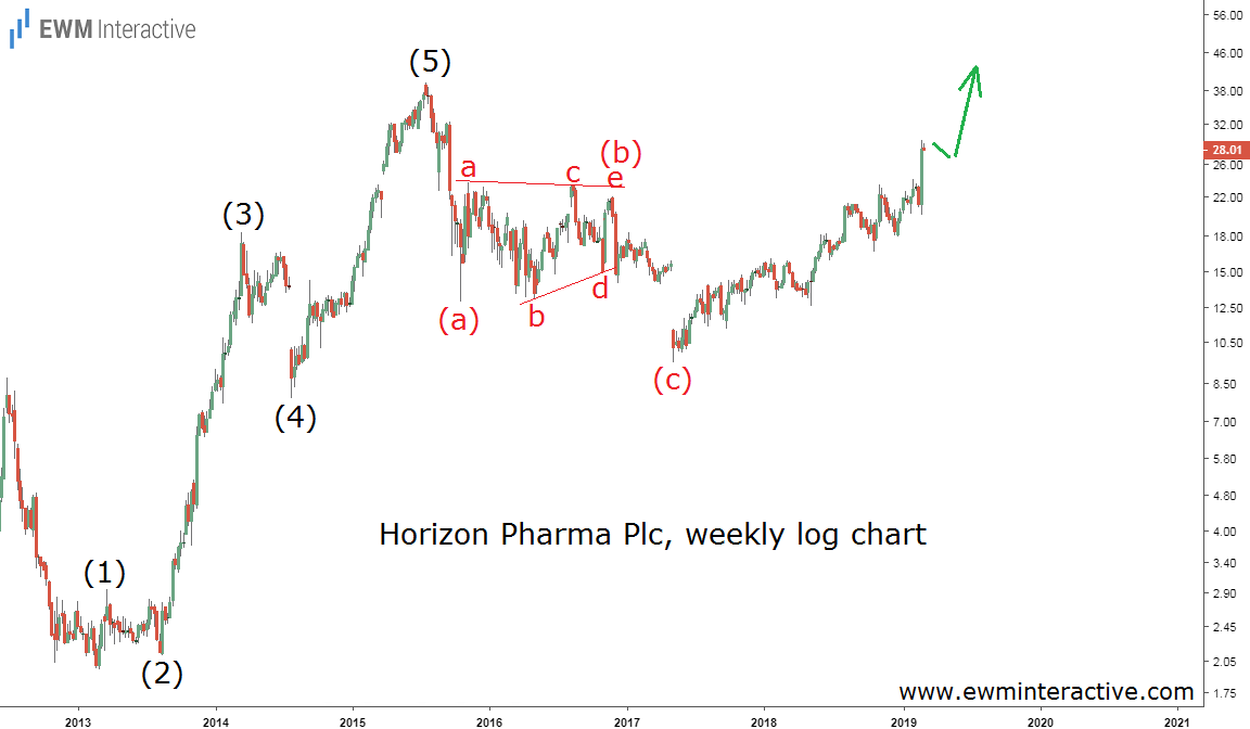 Horizon Pharma Tripled from the Lows in May 2017