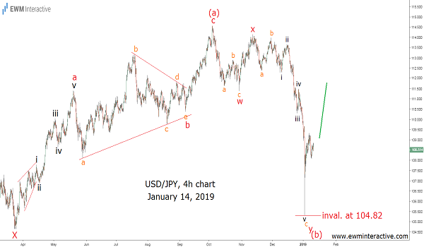 Buy and hold strategy in USDJPY