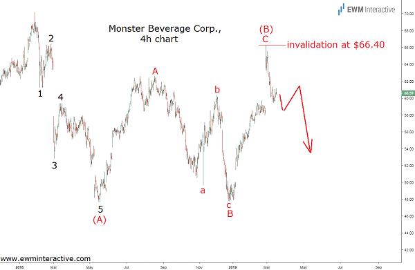 Monster Beverage stock sets stage for a 25% decline