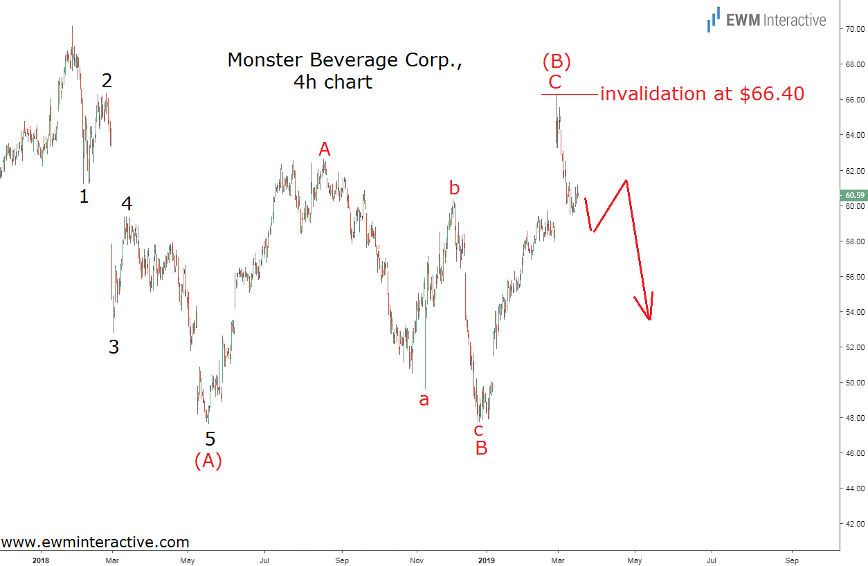MNST stock Elliott Wave analysis spells trouble for Monster Beverage investors