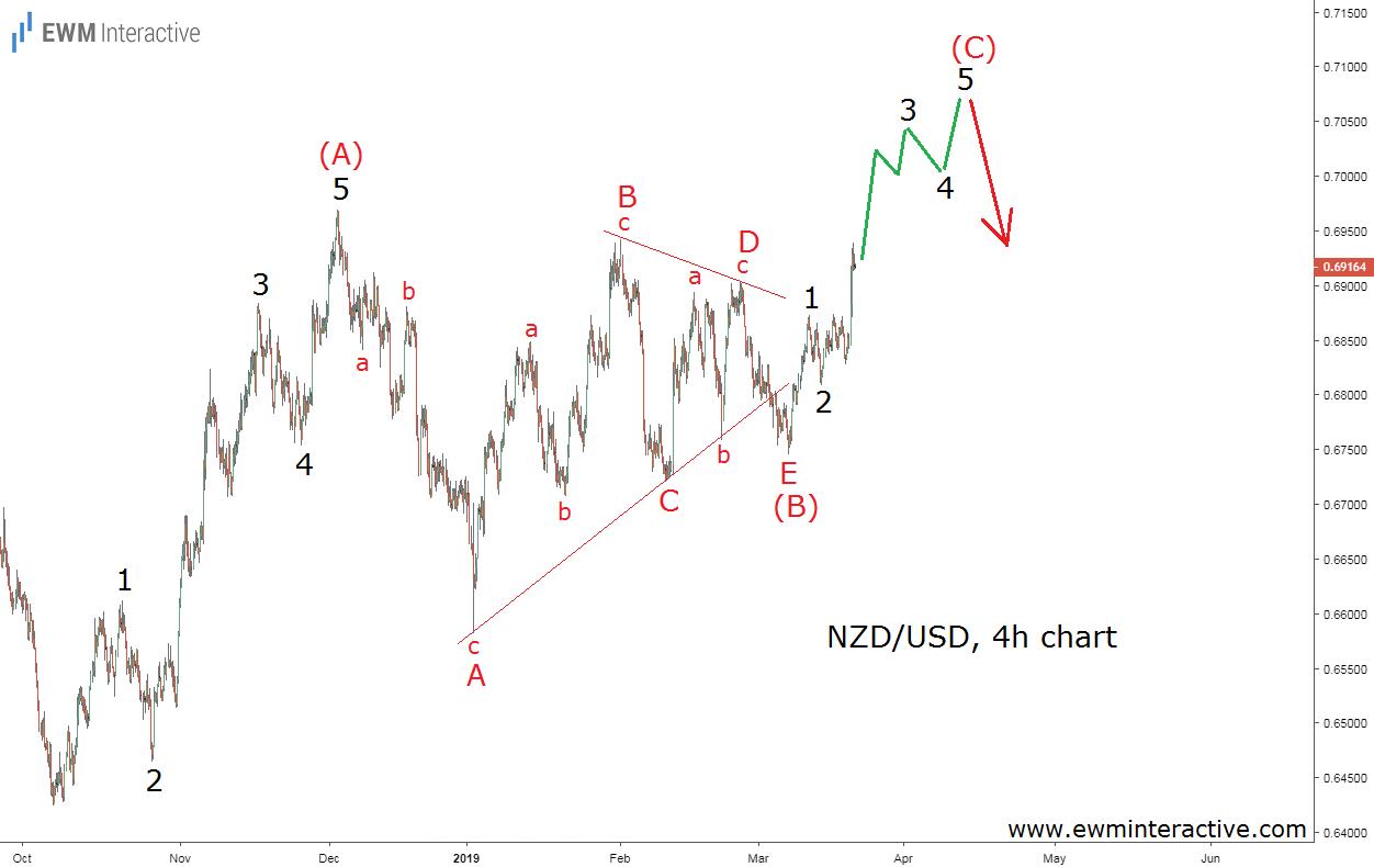 NZDUSD Elliott wave chart triangle pattern
