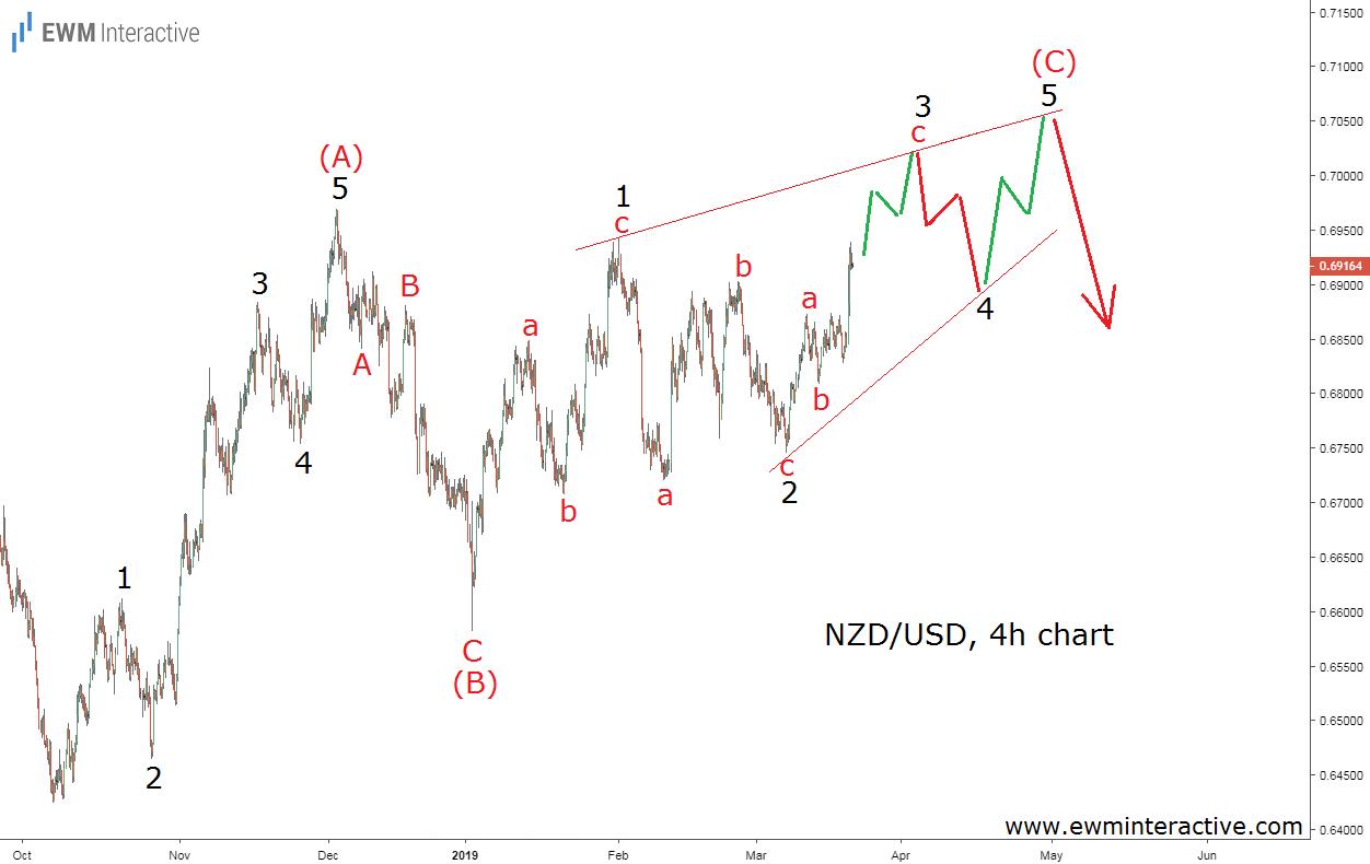 NZDUSD Elliott Wave analysis ending diagonal pattern