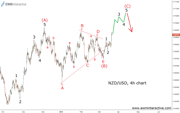 NZDUSD Forex pair to reach 0.7000